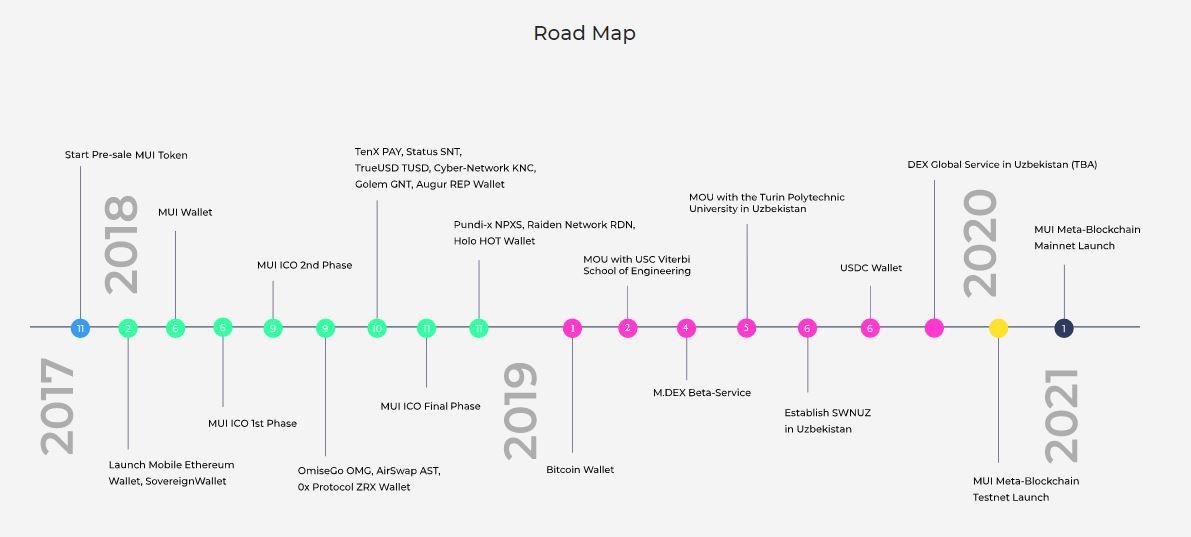 sovereign wallet roadmap