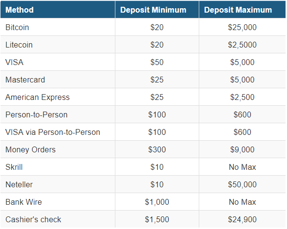 Betonline deposit