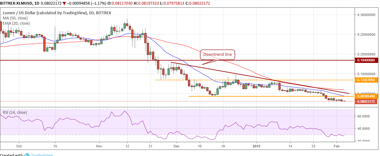 Stellar price analysis