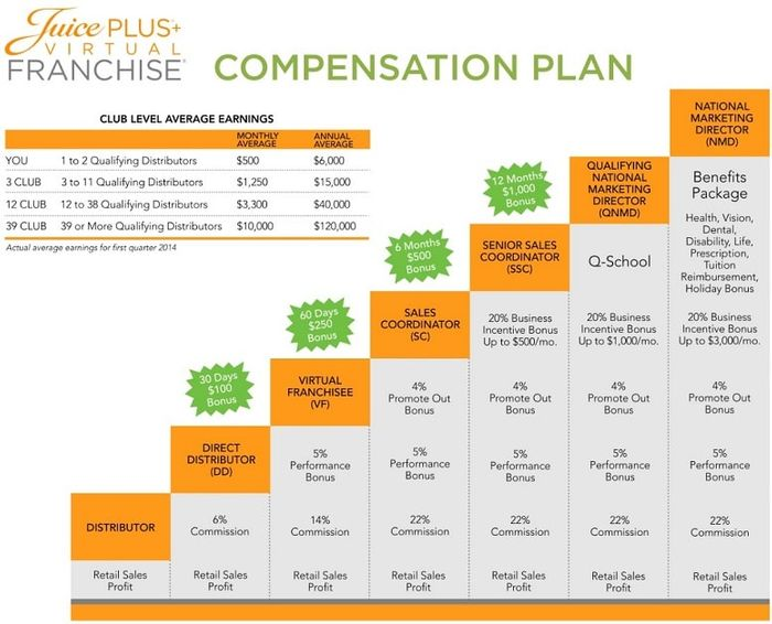 juice plus+ compensation plus
