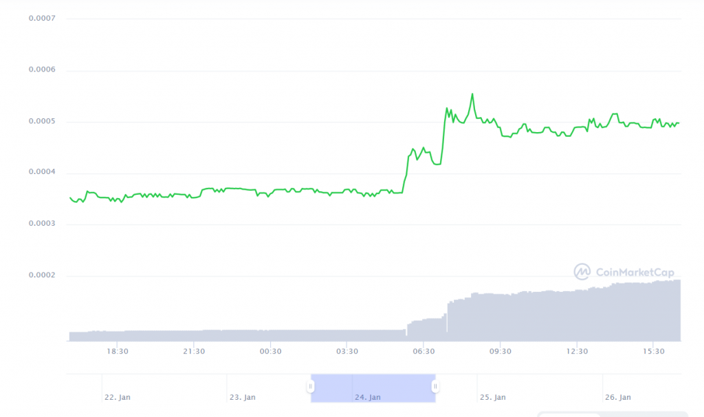 NPXS price
