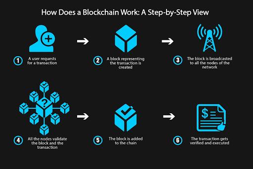 What Is Blockchain | History Of Blockchain