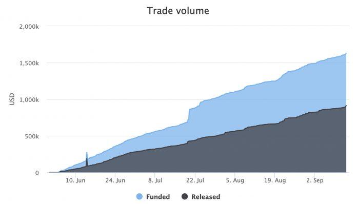 Local.Bitcoin.com Has Nearly 56k Account Registrations