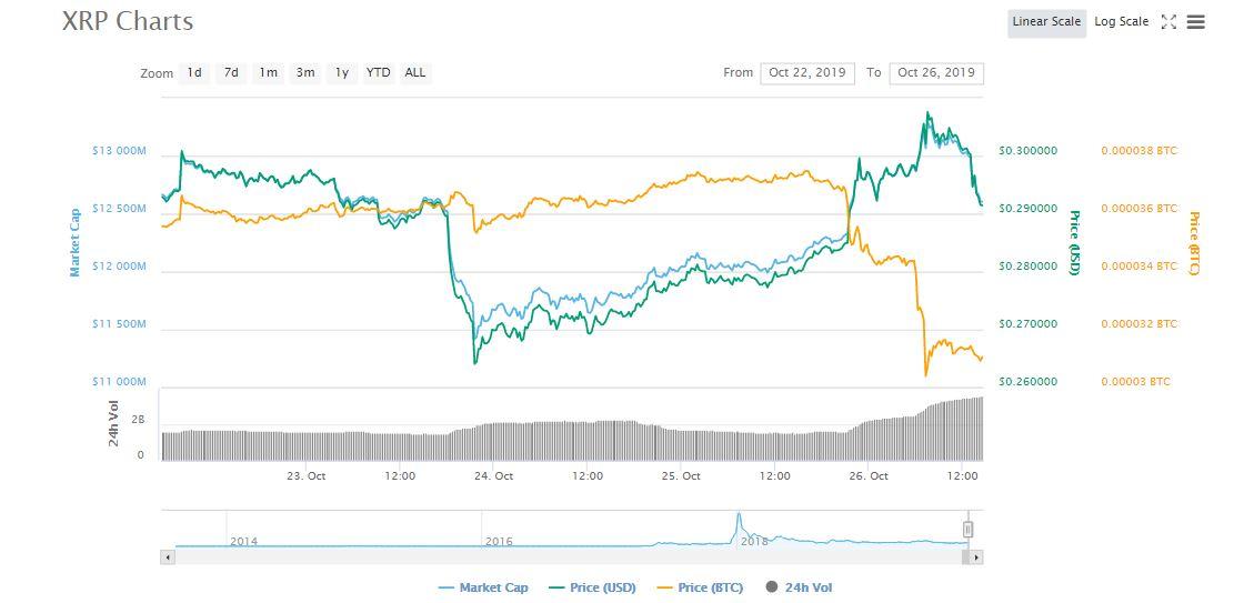 xrp-price-chart-coinmarketcap