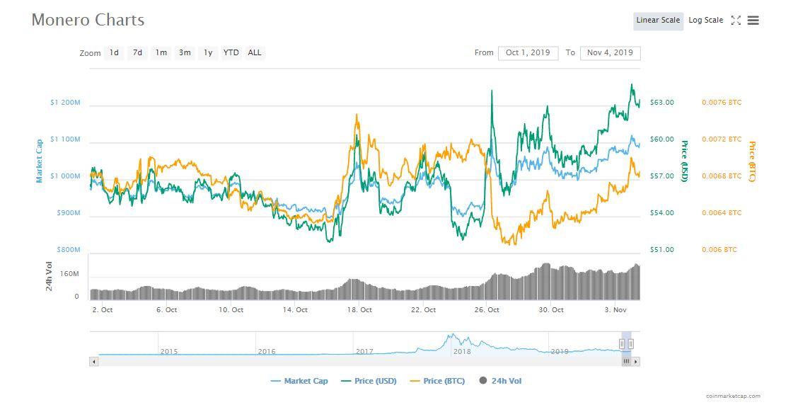 monero-graph-4-11-2019