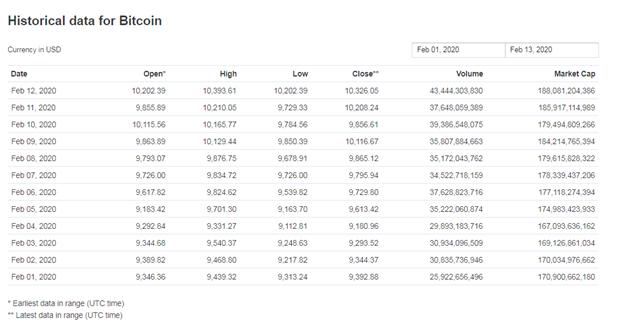 BTC trading volume daily
