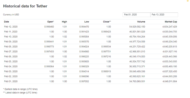 USDT trading volume daily