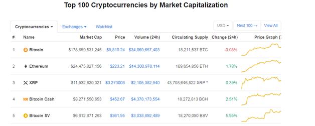 BSV price coinmarketcap 11-2