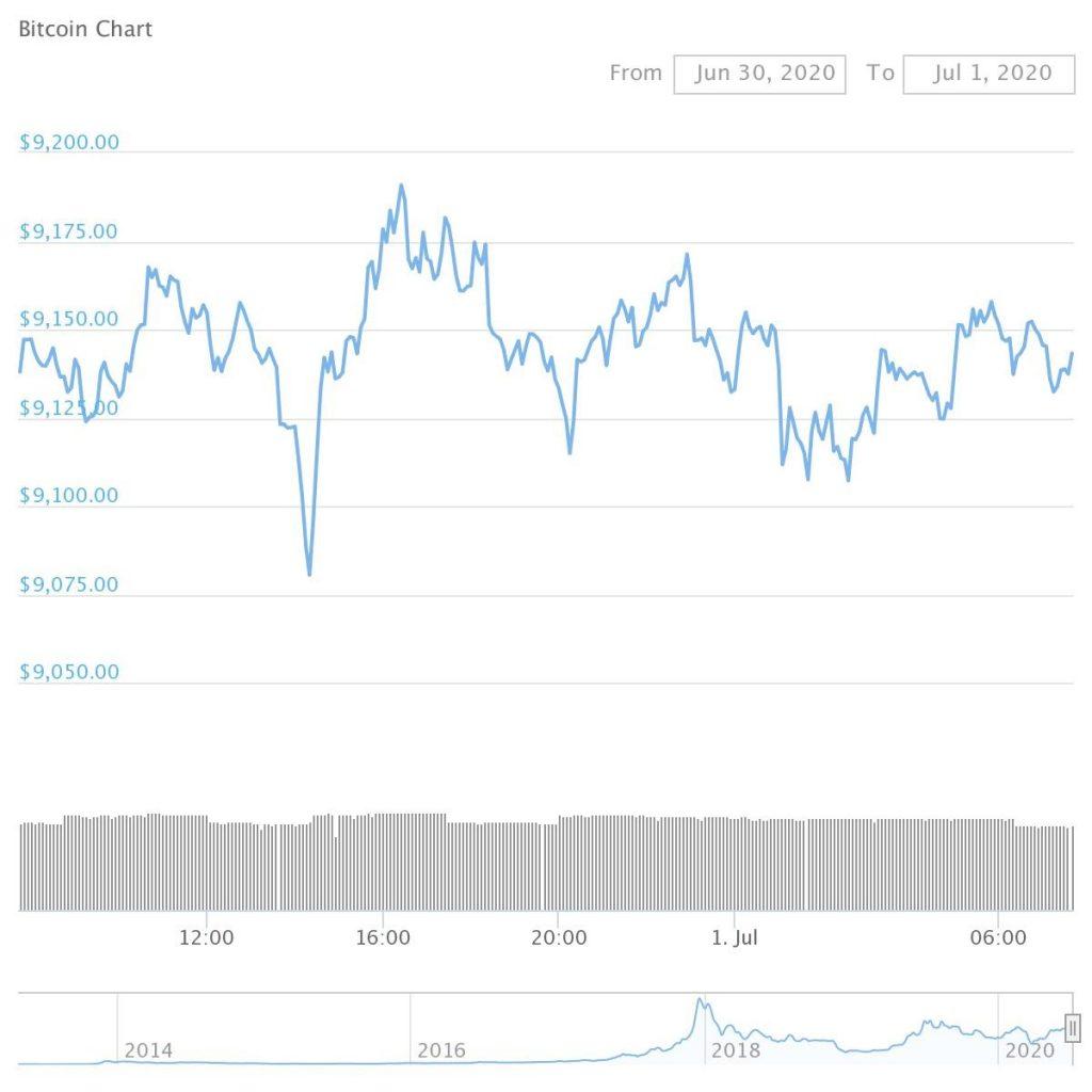 BTC chart view