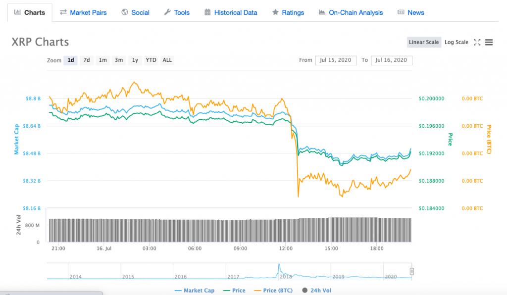 XRP-market-price
