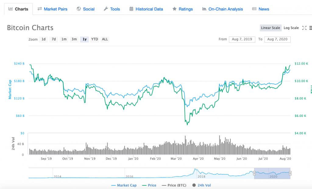 Bull-Price-Factor-