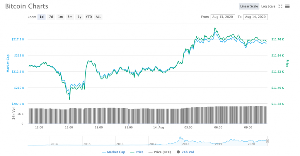 Bitcoin Price on 14th August