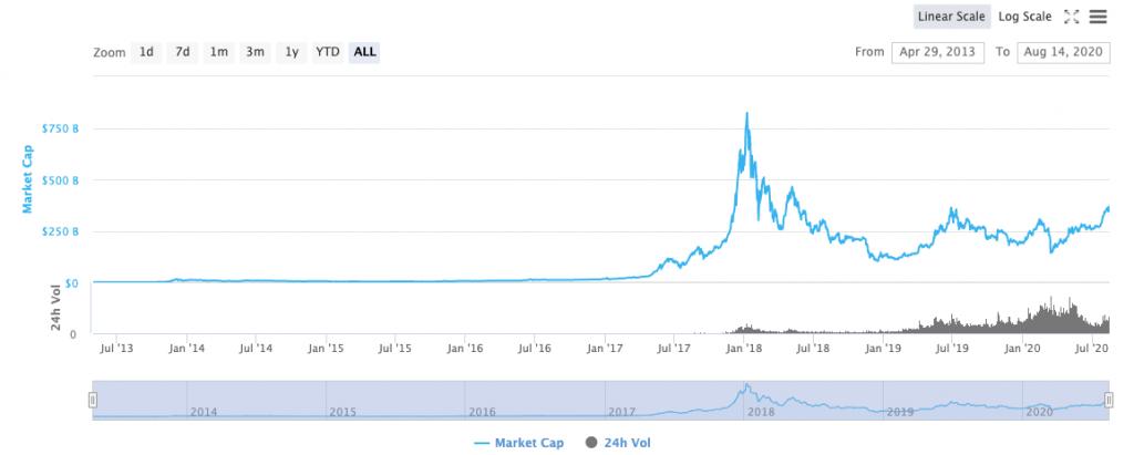 Bitcoin Dominance Drops