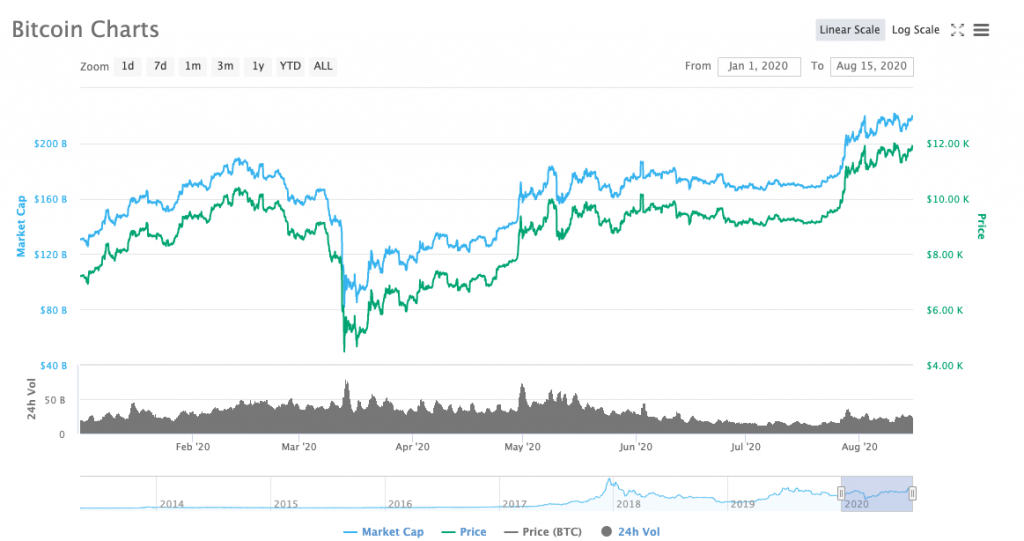 geriausias bitcoin teikėjas 1000000 bitcoin