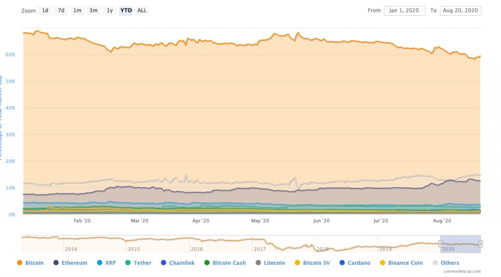 Bitcoin-Dominance-Year-to-Date