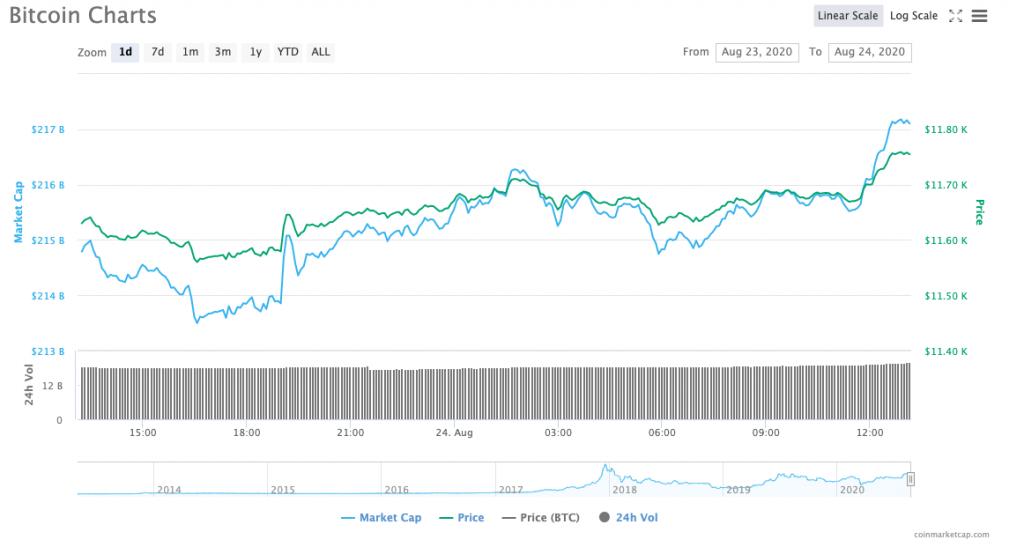 Cryptos like Bitcoin