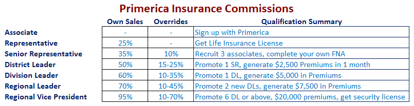 Primerica Business Plan