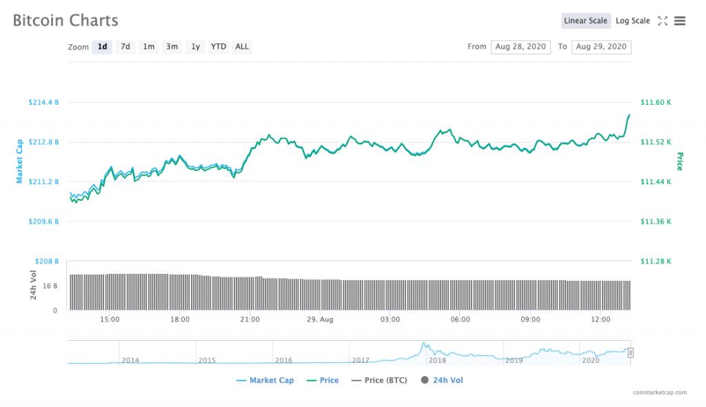 bitcoins charts