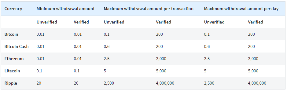 Huobi-Exchange-Fees-and-Limits