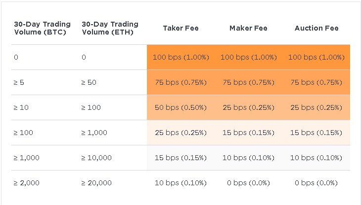 Gemini-Exchange-Fees-and-Limits