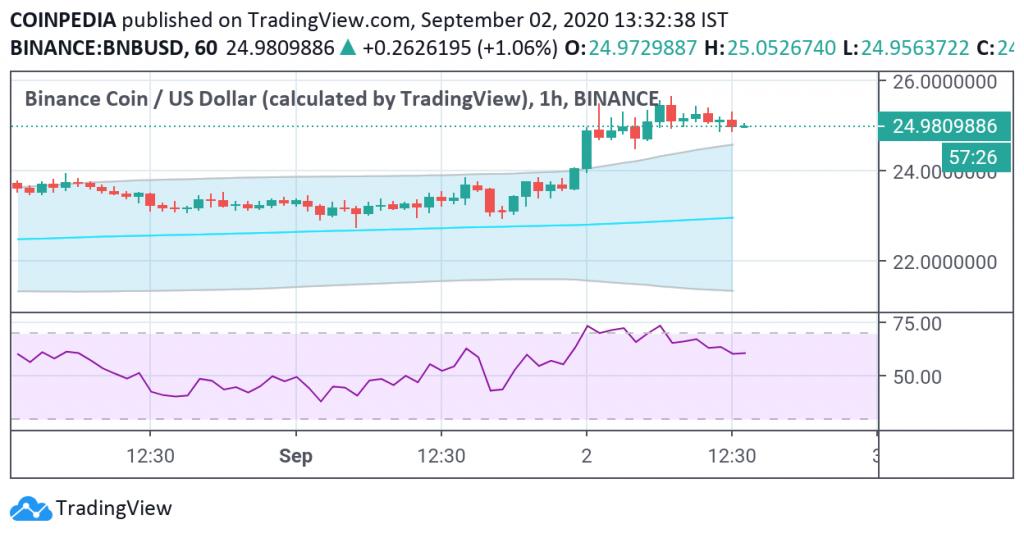 bnb trading