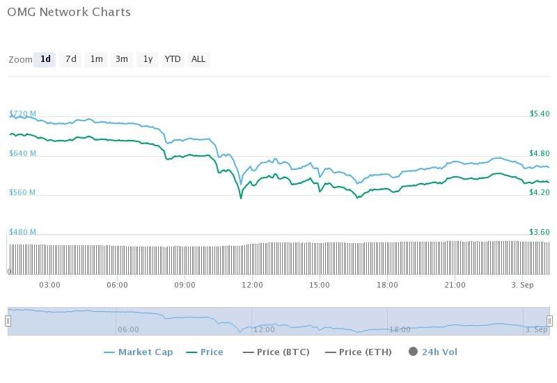 OMG chart