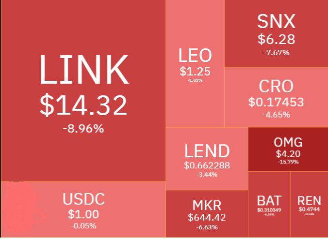 Defi token chart