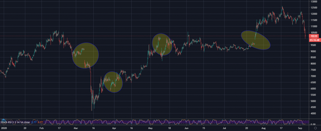 CME Bitcoin graph