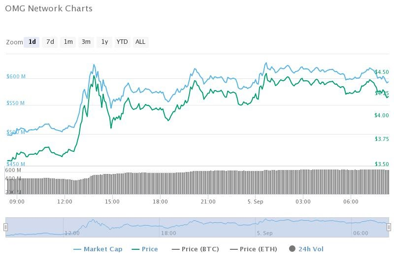 omg-network-charts