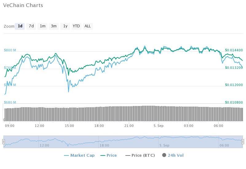 vechain-charts