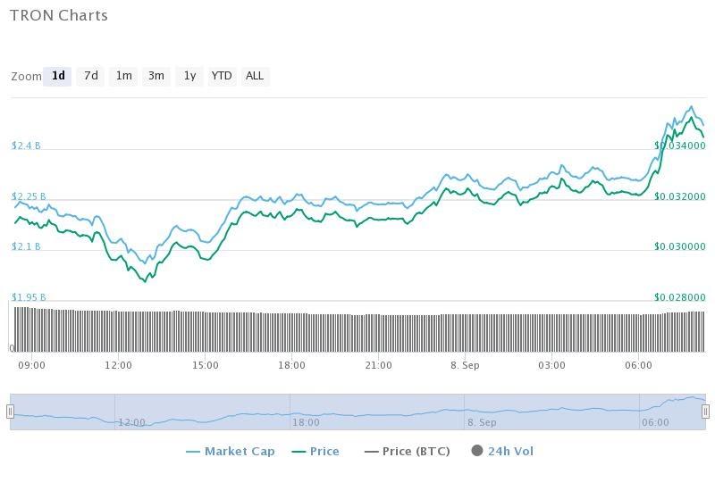 tron-charts