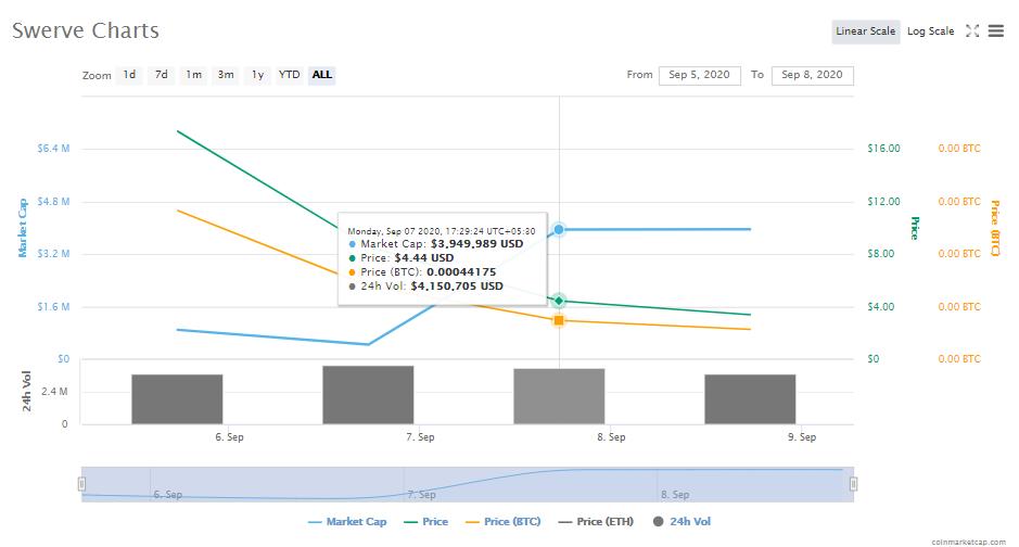 swerve price chart