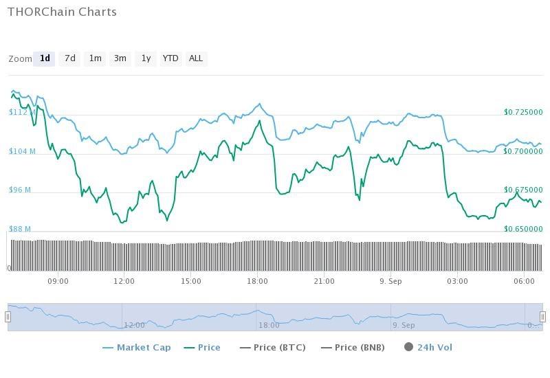 thorchain-charts