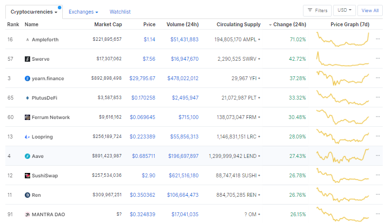 Defi price chart