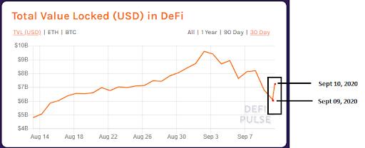 TVL price chart