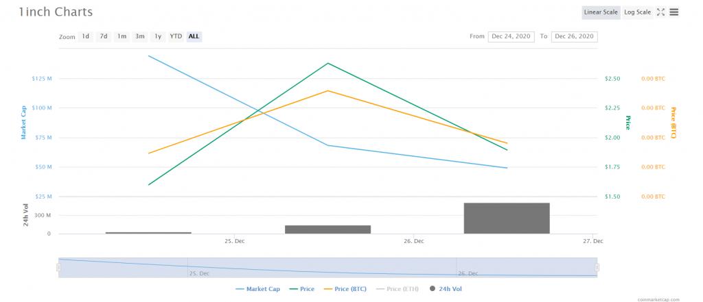 1inch price analysis