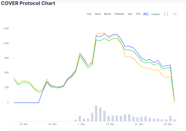 COVER protocol price chart