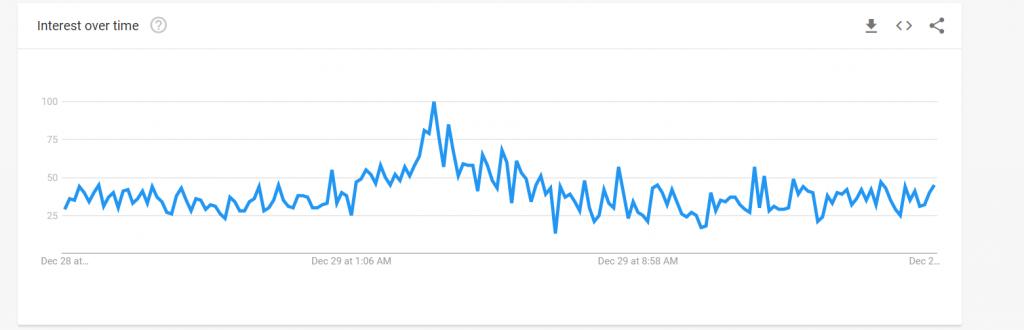 Zilliqa google trends