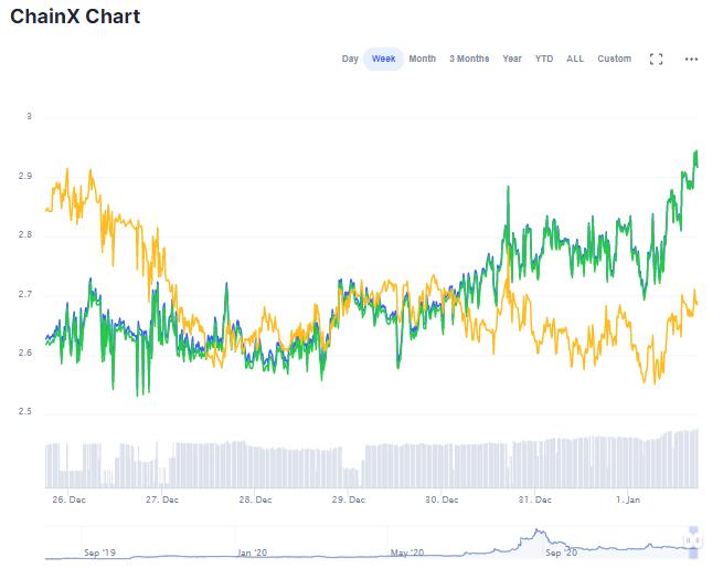 chainX price chart