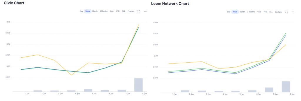 CIVIC and LOOM chart