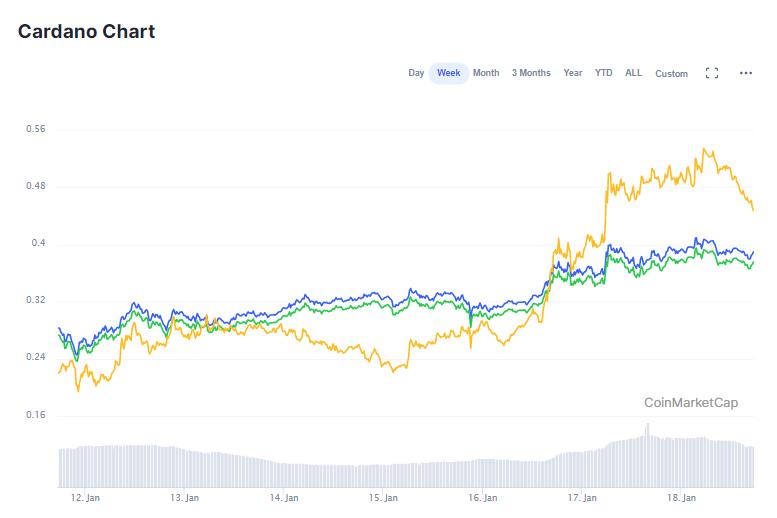 DOT price chart