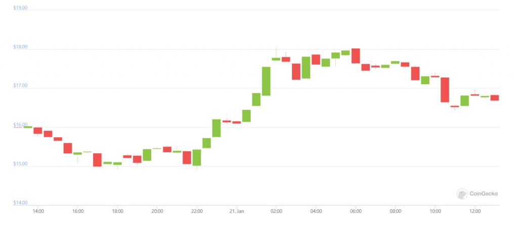 coingecko DOT chart