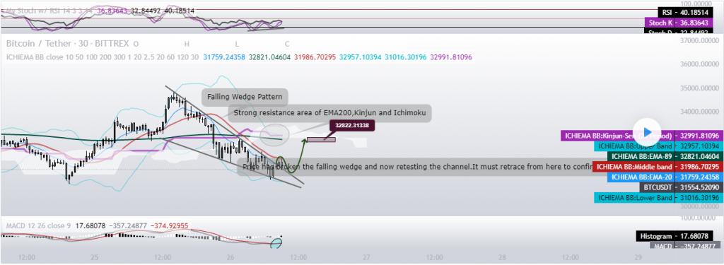 BTC trading view