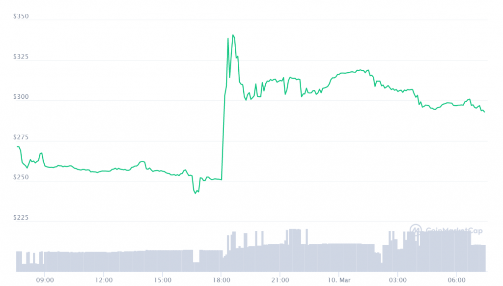 NFTX Price analysis