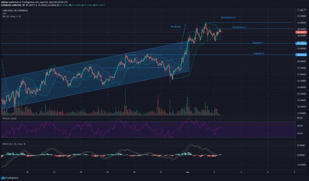 Chainlink Price Analysis - Link Poised for Breakout? Target set to ? 2021