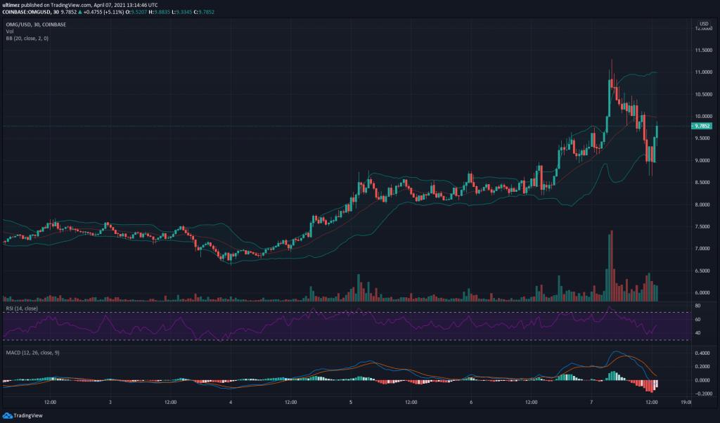 OMG Price Analysis