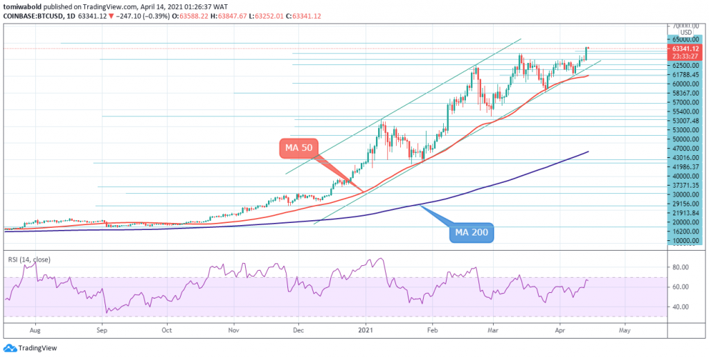 Bitcoin Tests Record Level, Hours to Coinbase Direct Listing 2021