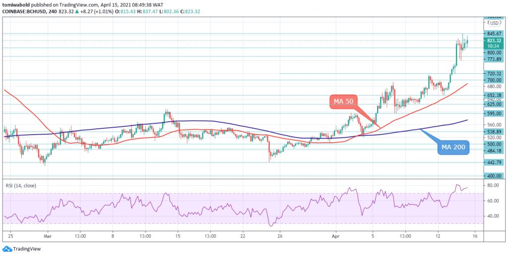 BCH/USD 4 Hour Chart