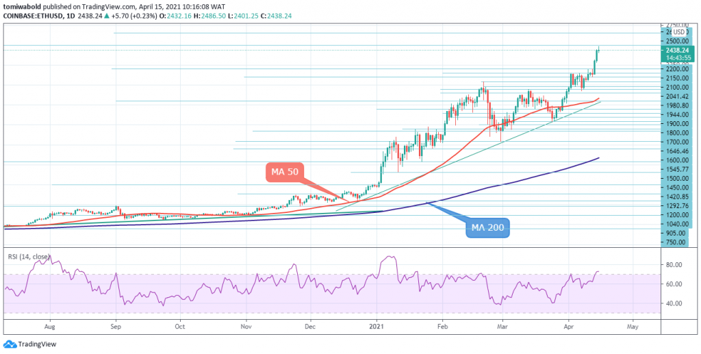 Bullish Run Continues for the 3rd Day in a Row 2021