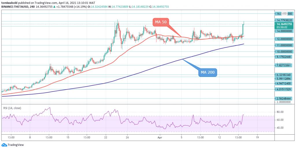 THETA/USD 4-Hour Chart